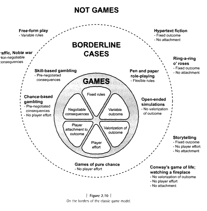 Studies In Literary Criticism And Theory Intro To Game Studies - Game design theory